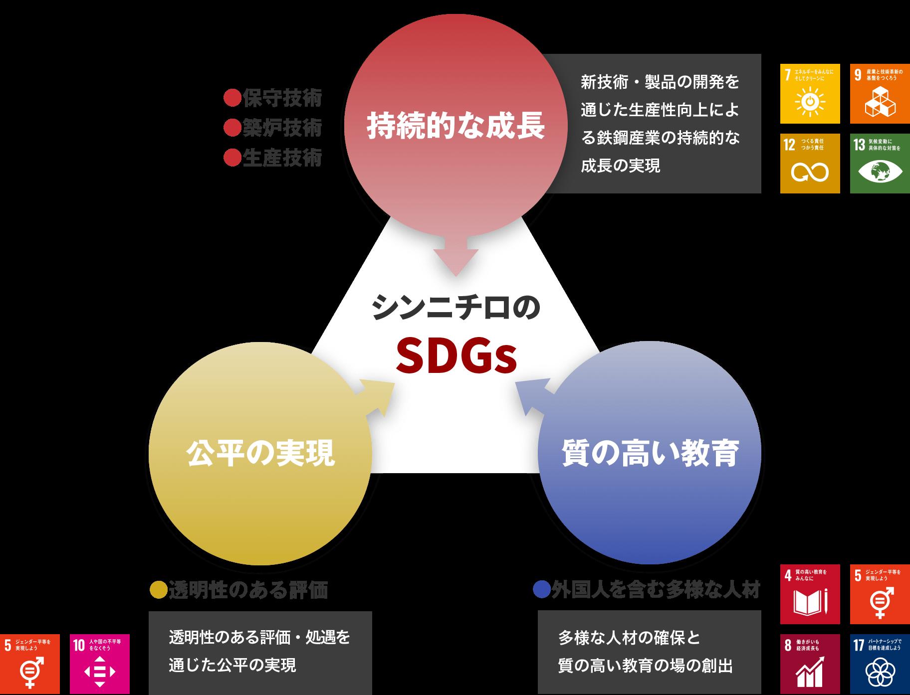 シンニチロのSDGs