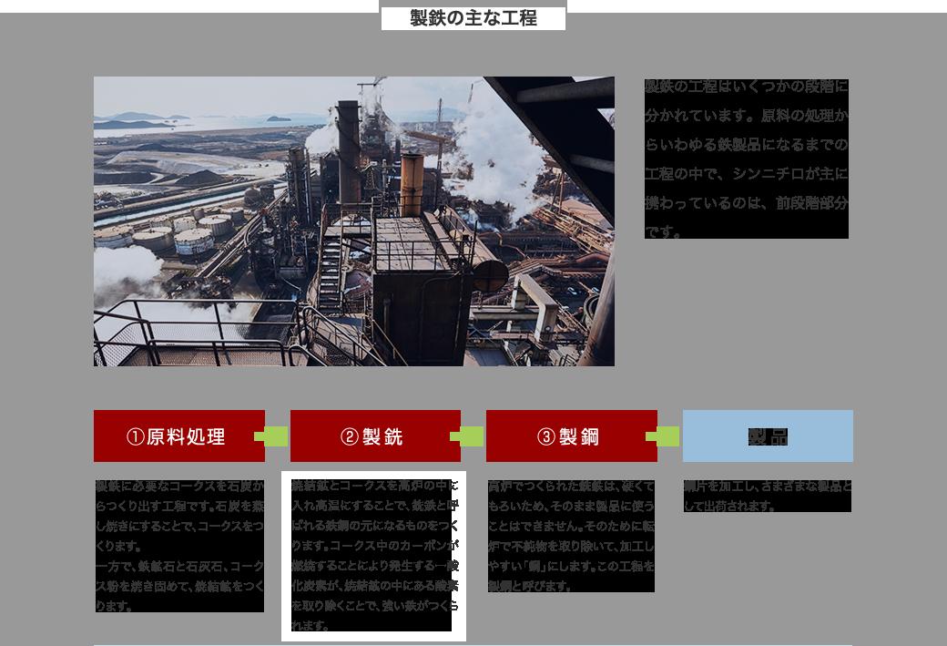 製鉄の主な工程